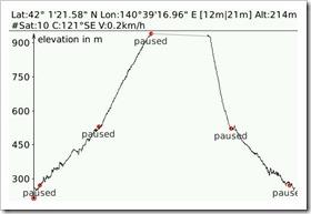 駒ケ岳登山 Elevation