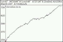 登り(Elevation)