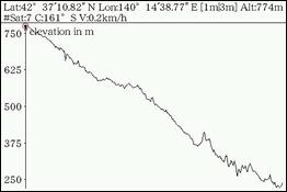 下り(Elevation)